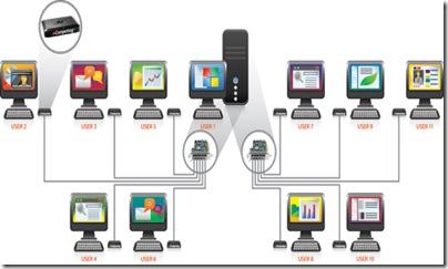 konfigurasi X550 untuk 11 user