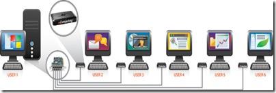 konfigurasi X350 utk 7 user